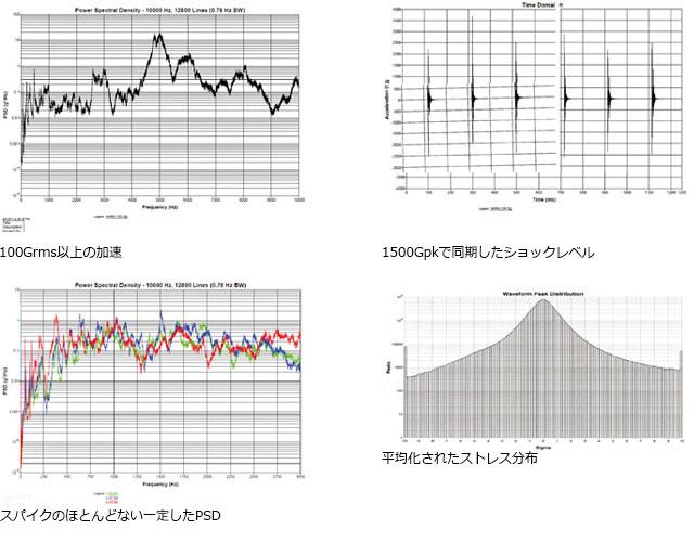 HALT/HASS 実験結果