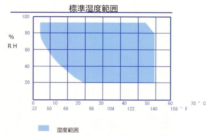 WALK-IN 大型恒温槽・環境試験装置