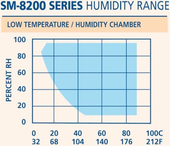 SM湿度範囲