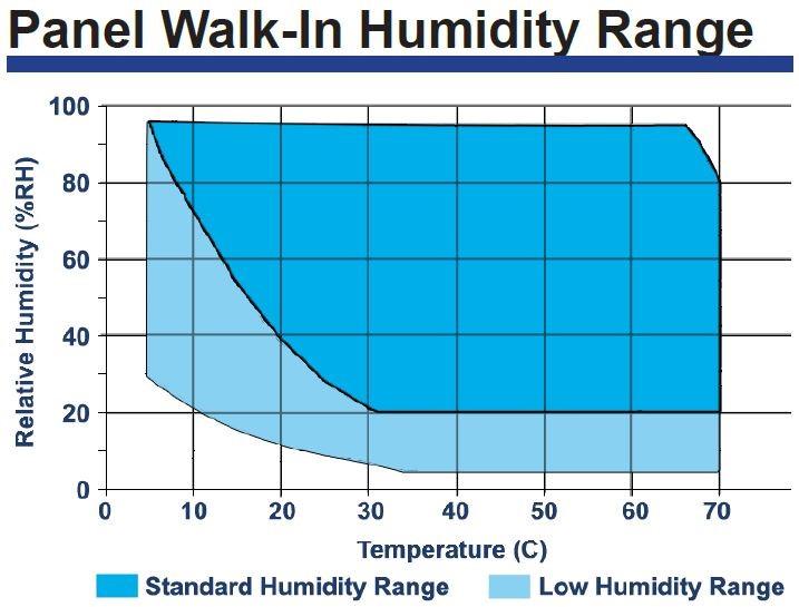 WP湿度範囲